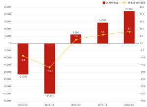 日本マクドナルド株価