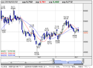 アサヒホールディングの株価
