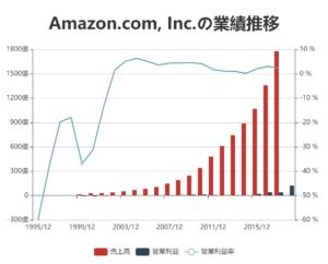 株価 2020 予想 アマゾン