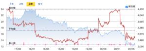 キヤノン 株価 上がら ない なぜキヤノンの株はあまり上がらないの?6月7日の終値は3107円です。....