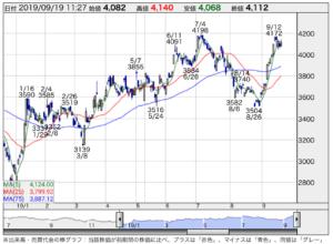 日立 ハイテク 株価