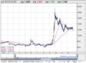 コロプラ 株価 2ch