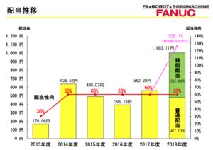 ファナック 株価 チャート