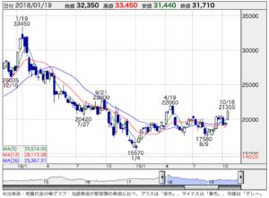 ファナック 株価