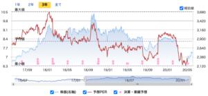株価 三菱 商事