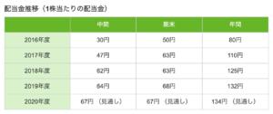 配当 三菱 利回り 商事 三菱商事 (8058)