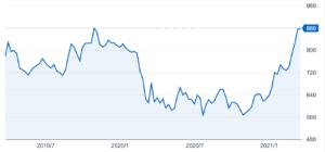 暴落 三菱ケミカル 株価 三菱ケミカルホールディングス(4188)の株価 割安で高配当だが…