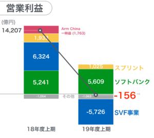 ソフトバンクグループ adr 株価