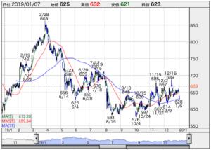 株価 日本 水産