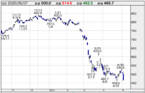 株価 丸紅