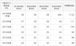 ホンダ 株価