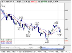 ホンダ の 株価 ホンダ【7267】:詳細情報 - Yahoo!ファイナンス