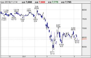 株価 どこまで 下がる