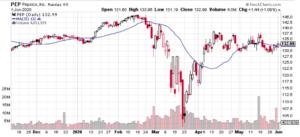 ペプシコ 株価
