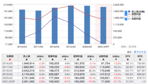 旭化成 株価