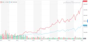 アルファベット a 株価